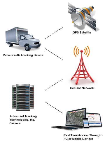 GPS Fleet Tracking Systems - GPS Tracking Devices | ATTI